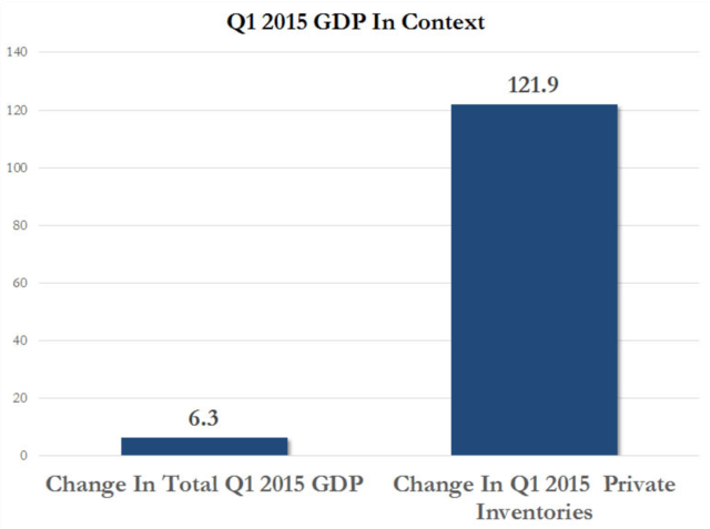 How Bad Was The USA Growth Numbers ? Posted by Zerohedge