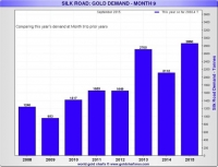Silk Road Gold Demand , Gold Charts Performance