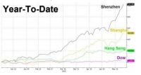 A Look At The Stock Markets In 8 Charts  - Correction Overdue ?