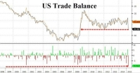 Worst Ever US Trade Deficit Warns Of Recession in USA and QE4 ? Posted by Zerohedge