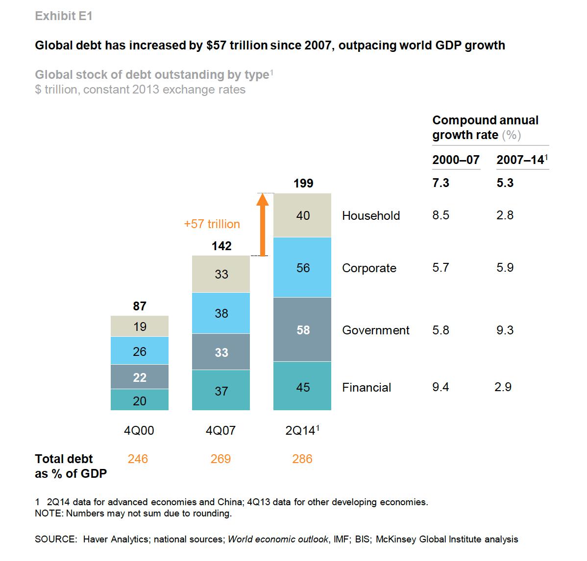 world-debt